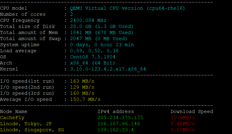 Test VPS Performance / Benchmark